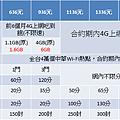 中華4G極速方案單辦門號.png