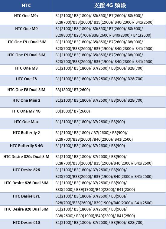 2600Mhz-HTC