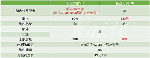 2015年10月 中華新4G學生方案587 VS 極速936.png