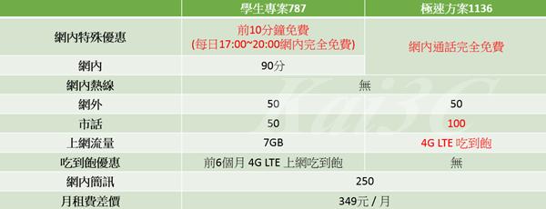 2015年10月 中華新4G學生方案787 VS 極速1136.png