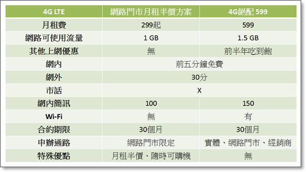 4G方案相比