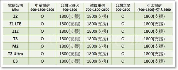 SONY非全頻7支(2016-03-25)