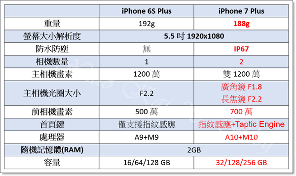 6S+和7+對比.png