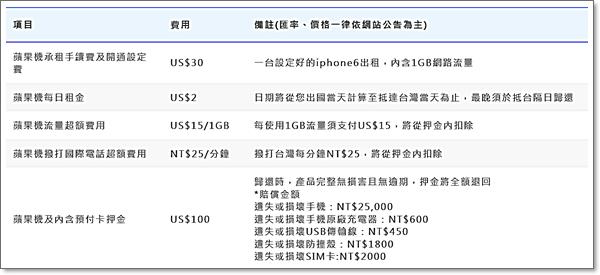 AeroBile翔翼通訊-日本Docomo蘋果機獨家出租002