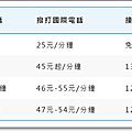 AeroBile翔翼通訊-日本Docomo蘋果機獨家出租003