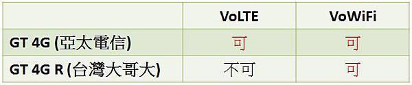 雙電信與雙Vo圖.jpg