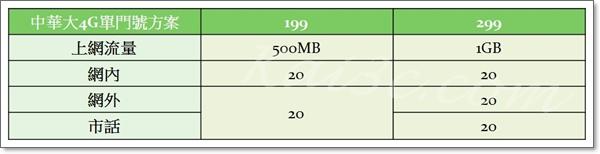 大4G單門號方案-199、299.jpg