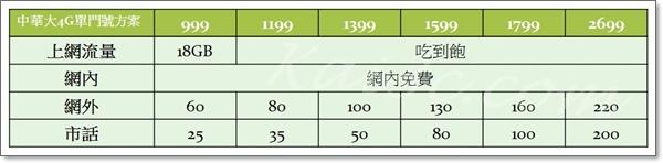 大4G單門號方案-999、1199、1399、1599、1799、2699.jpg