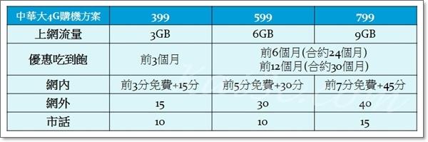 大4G購機方案-399、599、799.jpg