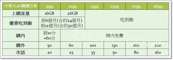 大4G購機方案-999、1199、1399、1599、1799、2699.jpg