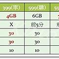 中華大4G購機方案與單門號方案對比-399、599、799.jpg