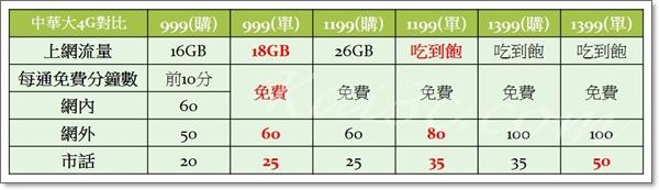 中華大4G購機方案與單門號方案對比-999、1199、1399.jpg