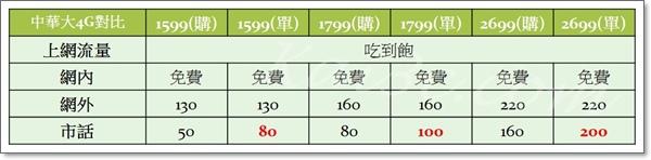 中華大4G購機方案與單門號方案對比-1599、1799、2699.jpg