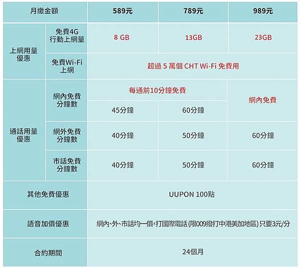 中華4G單門號學生方案-24個月.jpg