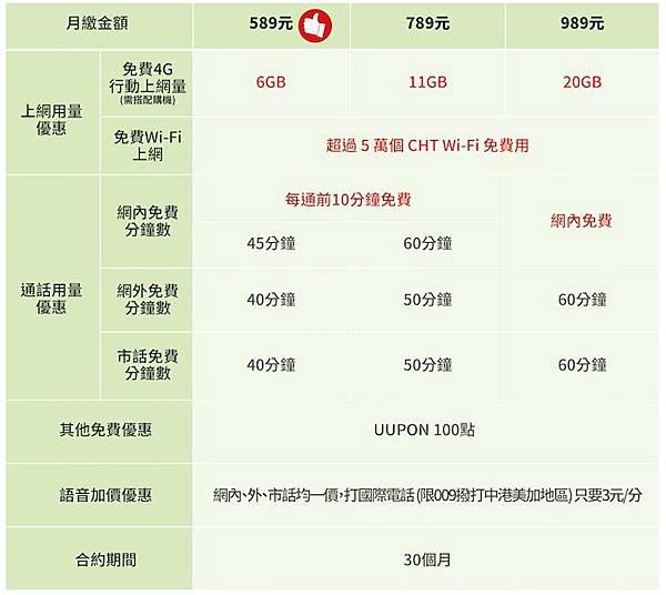 中華4G學生方案-30個月.jpg