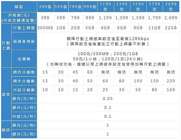 中華電信4G 99型資費.jpg