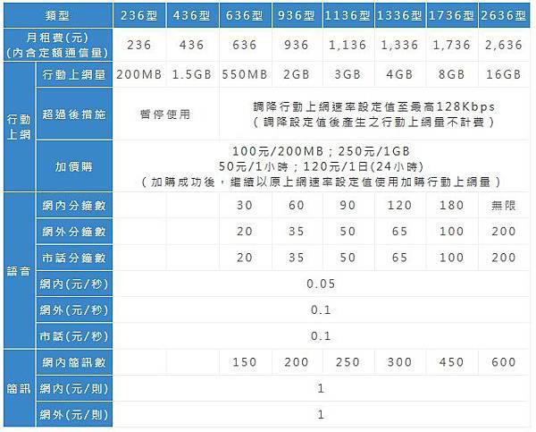 中華電信4G一般資費.jpg