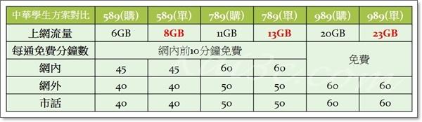 中華電信學生購機方案與單門號方案對比