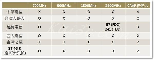 五大電信頻段總整