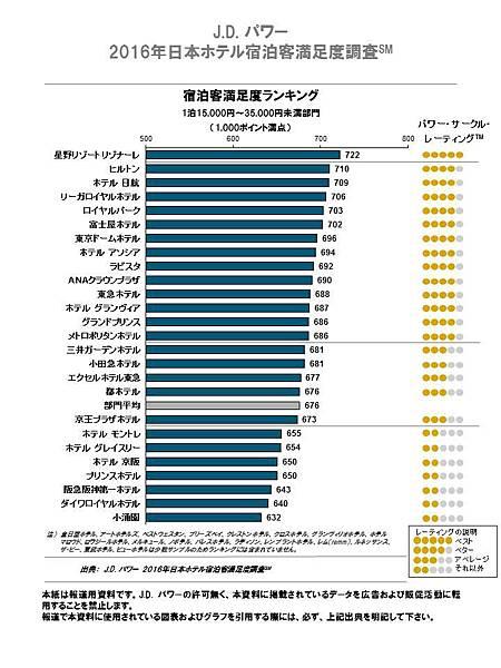 15000_35000_ranking_0