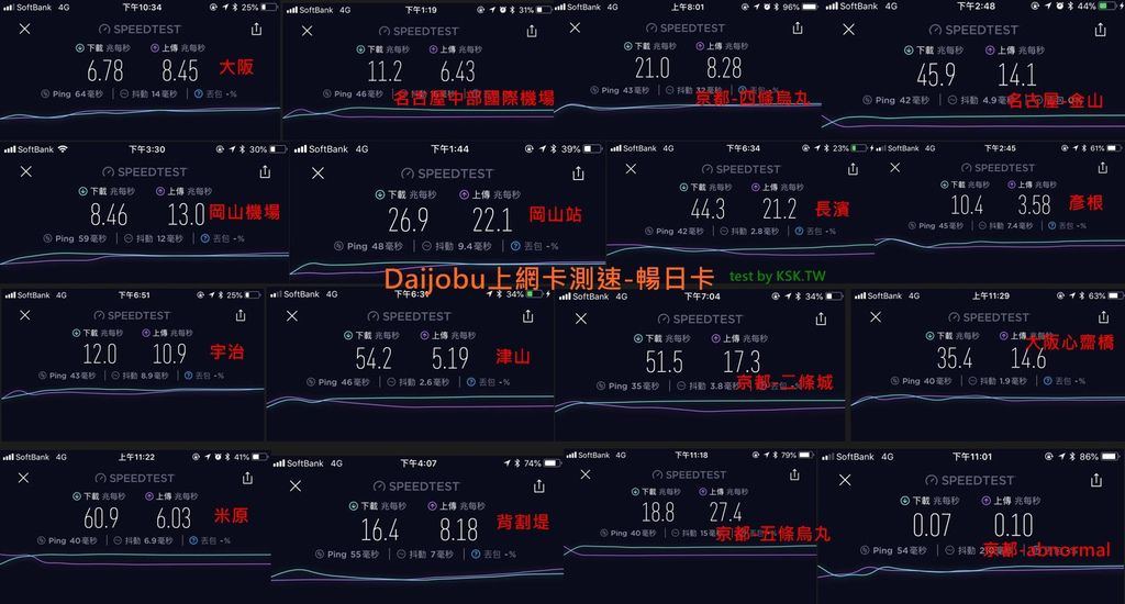 Daijobu網卡測速-凱子凱