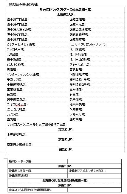札幌藥妝COUPON適用店鋪