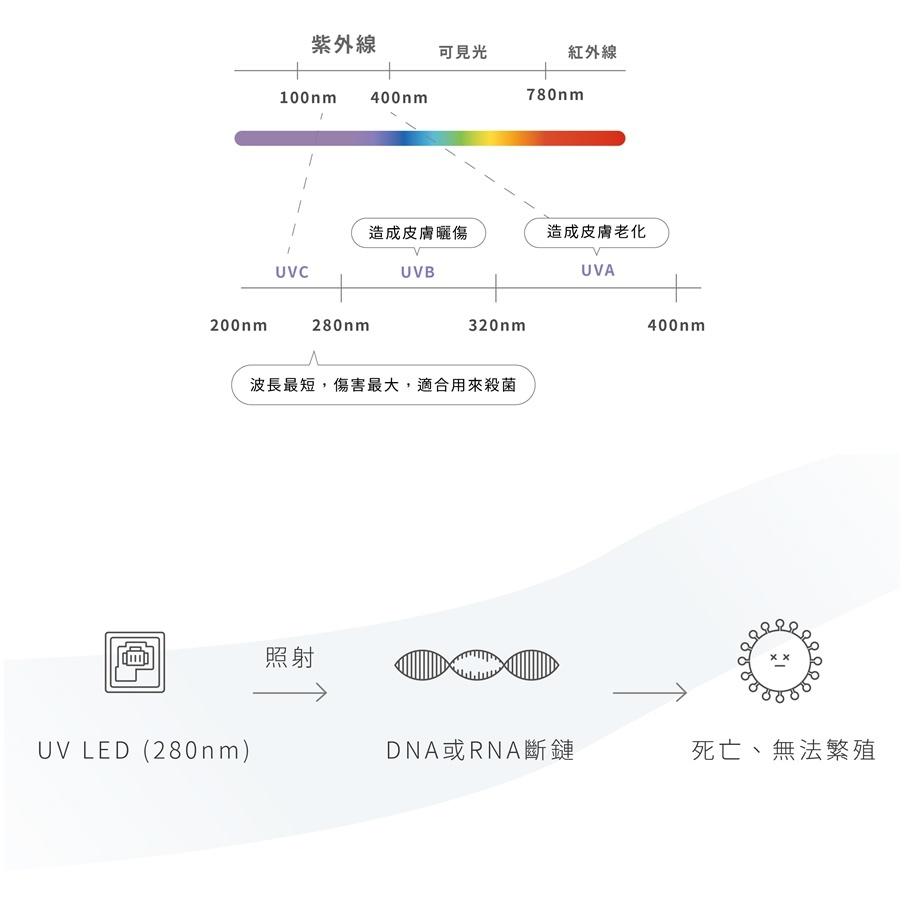 紫外線除菌原理.jpg