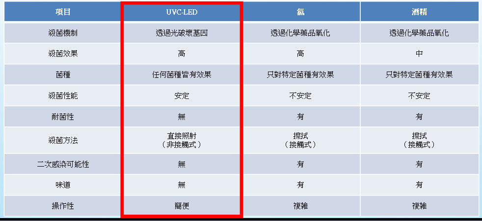 UV優勢.jpg
