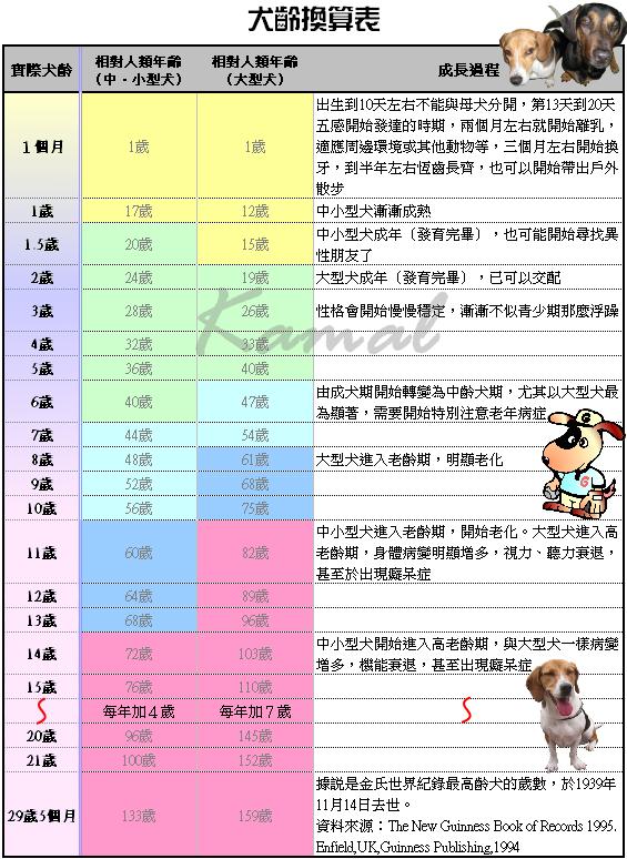 狗齡‧人類年齡對照表