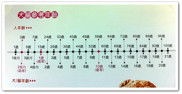 年齡對照表(小).JPG
