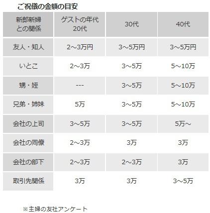 日本禮金金額.jpg