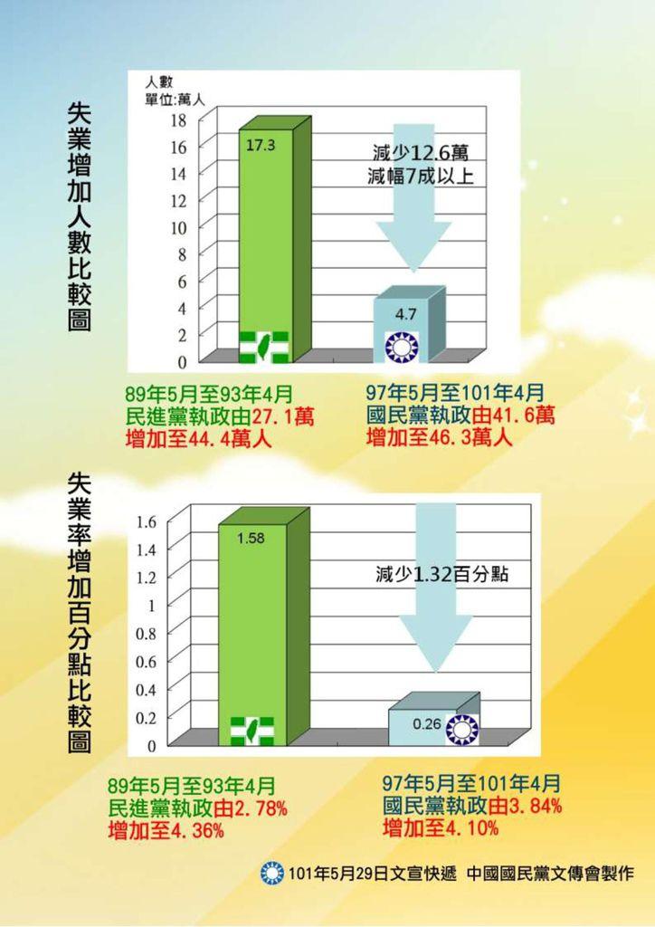 藍綠比一比拚就業還是國民黨卡贏2