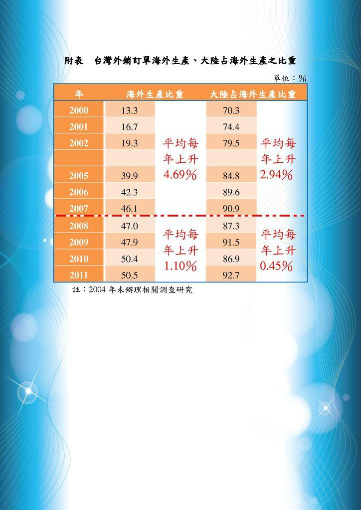 【台灣接單海外生產逾9成大陸製 早在2007年發生】2