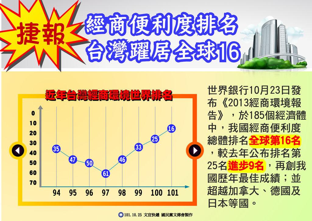 經商便利度排名 台灣躍居全球16