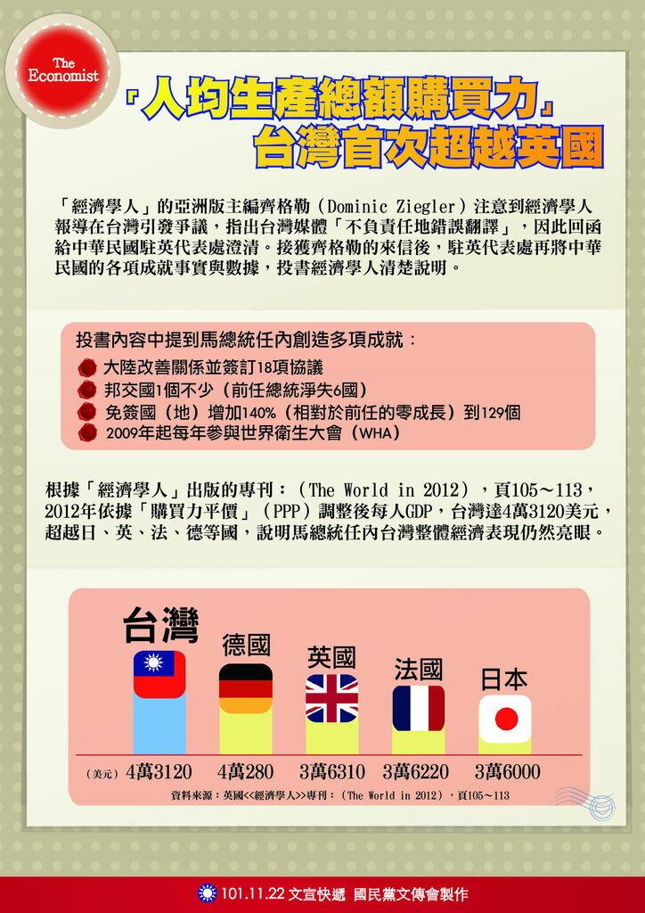 1122台灣人均生產總額購買力首次超過英國