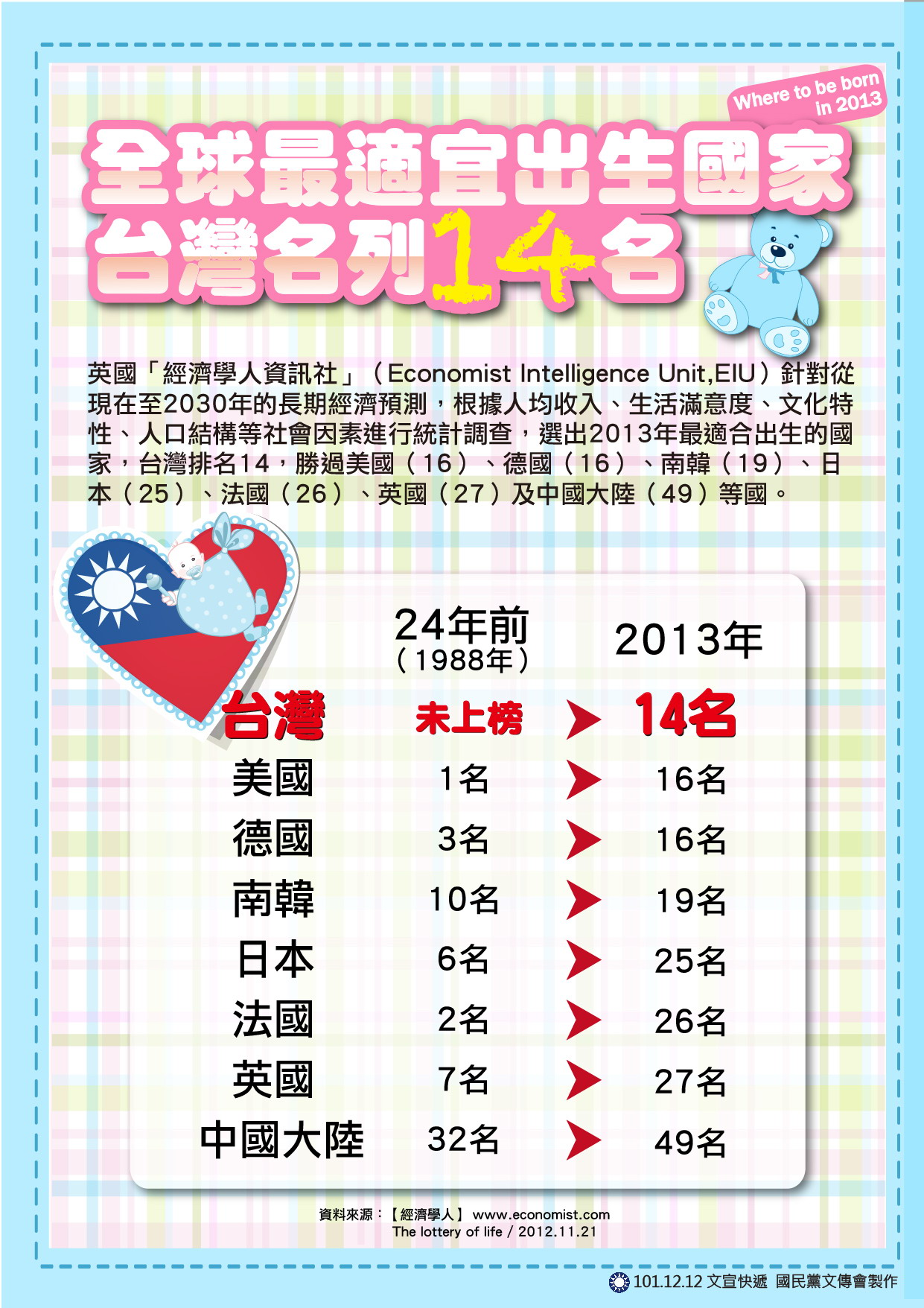 全球最適宜出生國家 台灣名列14名