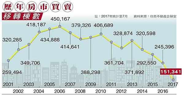歷年來房地產移轉棟數