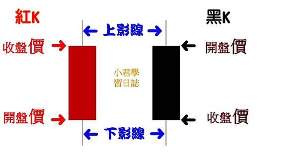 K線基本概念