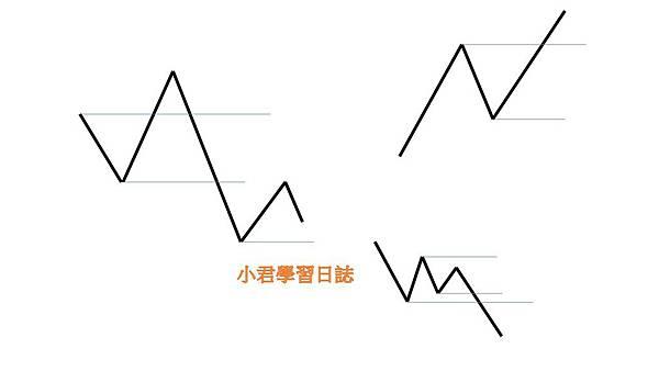 股市基本盤型分析
