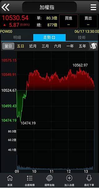 2019/6/17/台指期走勢圖