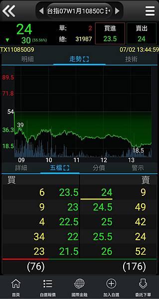 108/7/2/選擇權當日盤勢分析.jpg