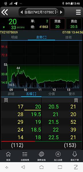 108/7/8/選擇權賣方趨勢走勢圖.jpg
