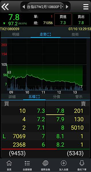 2019/7/10/周三選擇權賣方趨勢.jpg