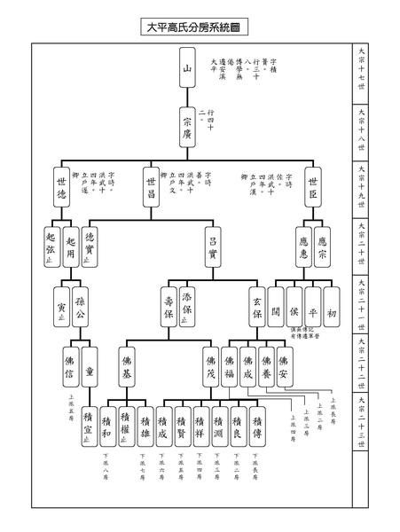 大平高氏分房系統圖.jpg