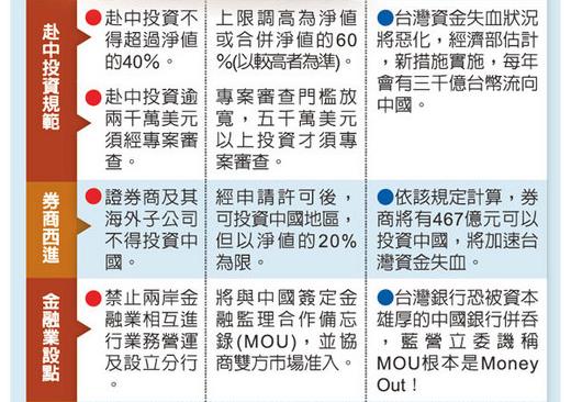 經貿割肉輸中.步不掏空台灣2.PNG