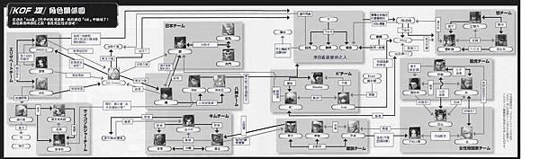 KOF13-角色關係圖