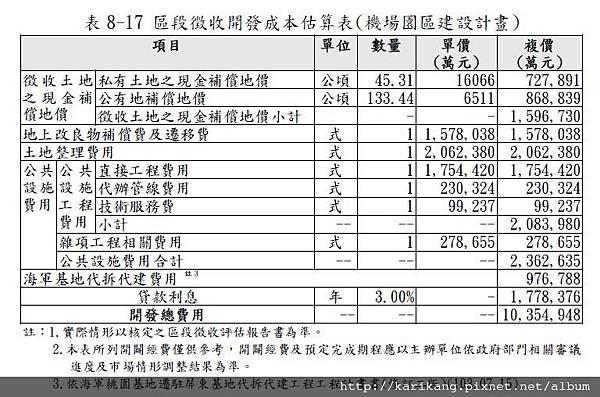 區段徵收開發成本估算表(機場園區建設計畫)