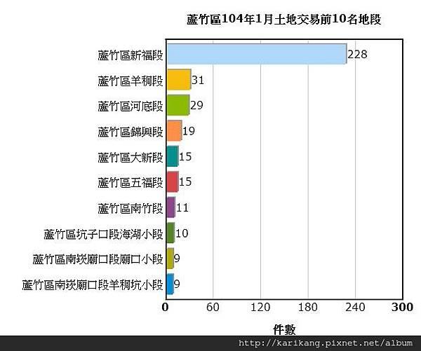 <<航空城交易統計>>蘆竹區104年1月土地交易統計資訊