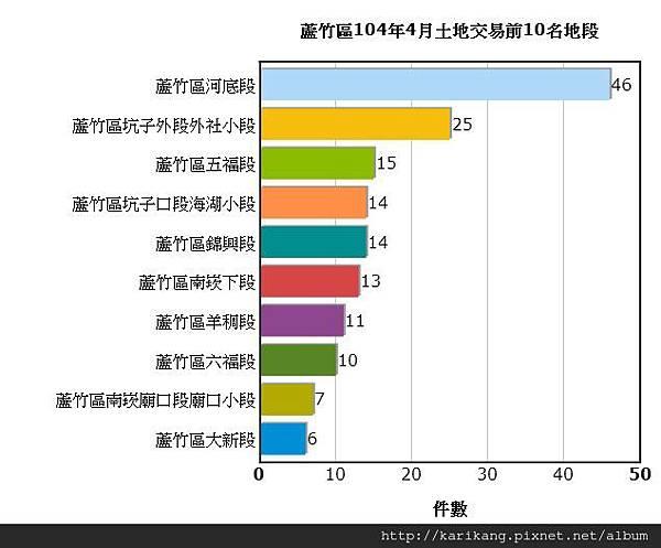<<航空城交易統計>>蘆竹區104年4月土地交易統計資訊