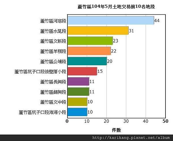 <<航空城交易統計>>蘆竹區104年5月土地交易統計資訊